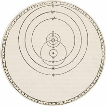 In the 1500s, Tycho Brahe's cosmology had the Sun, Moon, and stars orbiting Earth, while the rest of the planets orbited the Sun.